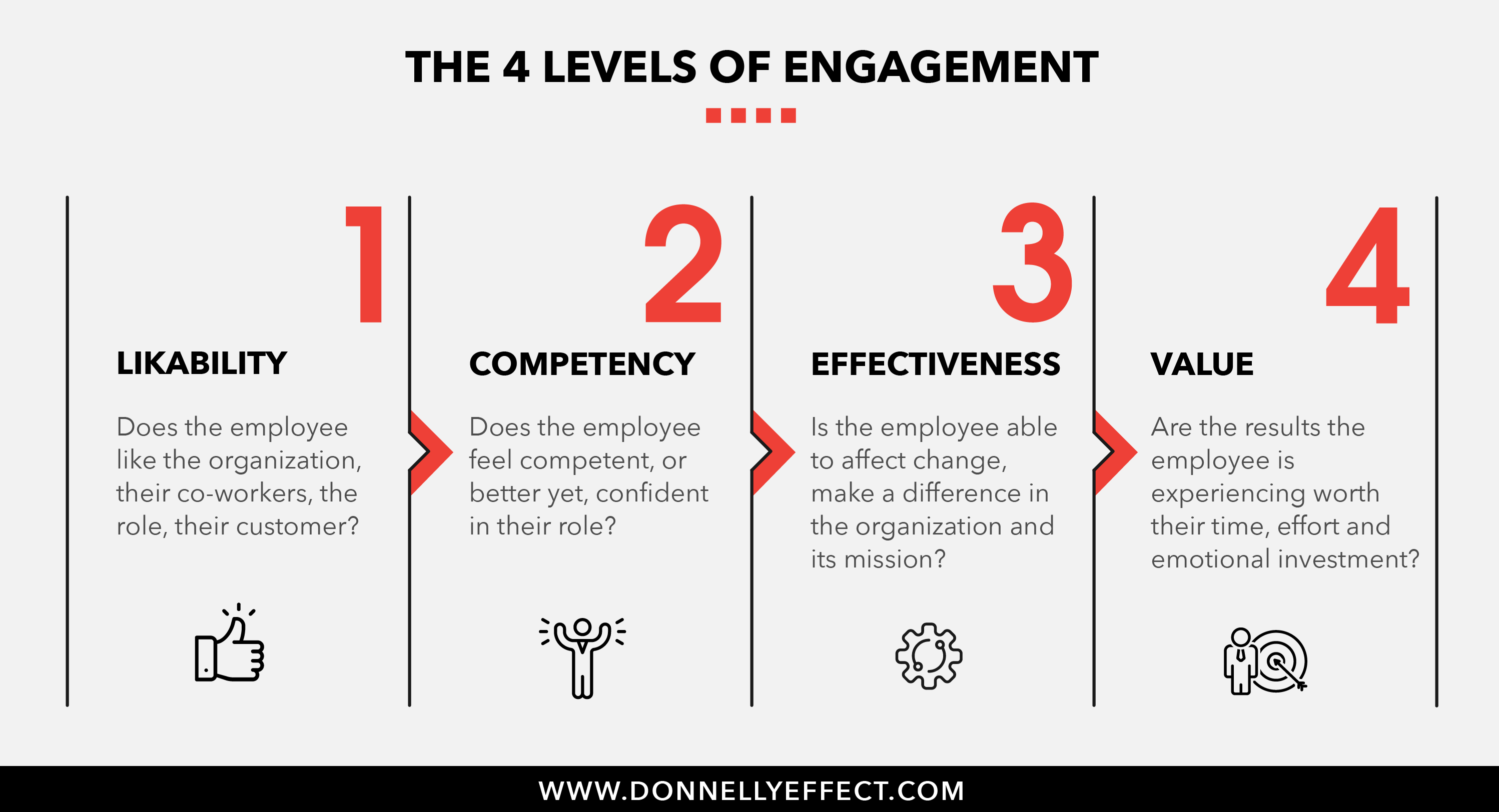 4 Levels of Employee Engagement_Donnelly Effect
